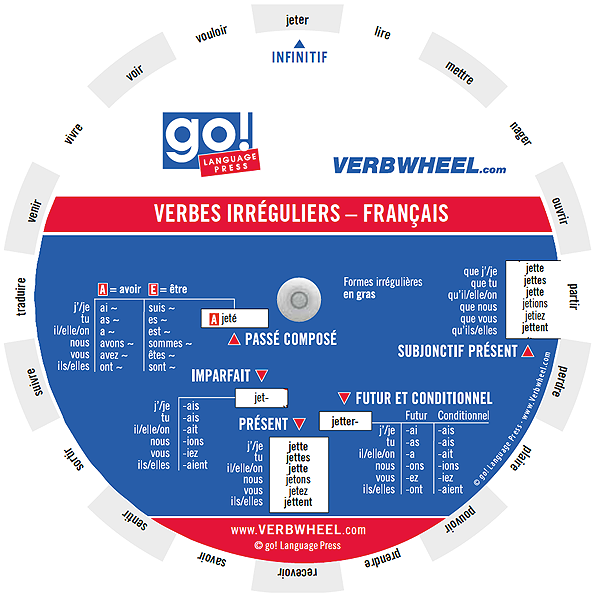 ... - Français French Irregular Verbs Verb Wheel Verbwheel Pocket Wheel